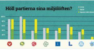 Naturskyddsföreningen: Höll partierna sina miljö- och klimatlöften?